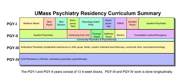 Summary - Curriculum - Psychiatry Residency Training Program
