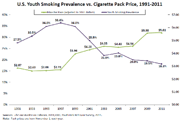 cigarette-prices-youth-smoking