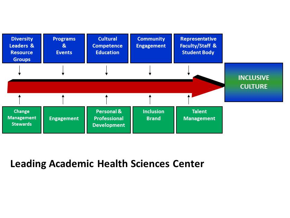 diagram of Leading Academic Health Science Center with all components contributing to an inclusive culture