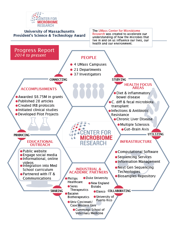 Performance Metrics Infographics from UMCCTS | Worcester, MA