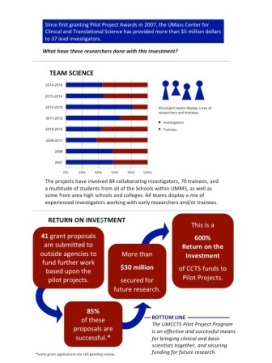 UMCCTS Pilot Project Program Investment infographic