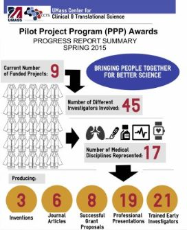 UMCCTS Pilot Project Program Progress Report Summary infographic