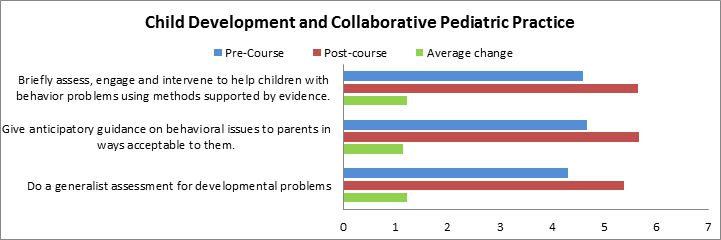 Pediatrics graph