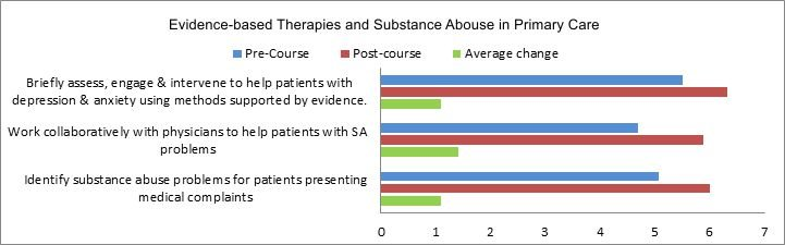 Substance Abuse graph