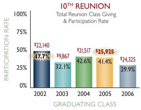 10th reunion classes