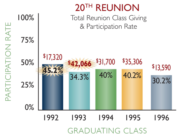 20th reunion classes