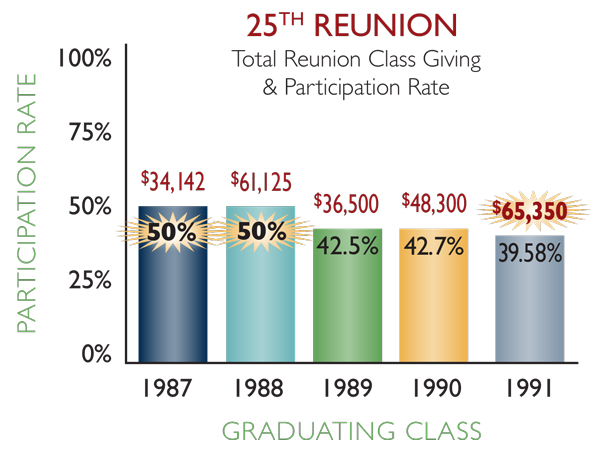 25th reunion classes