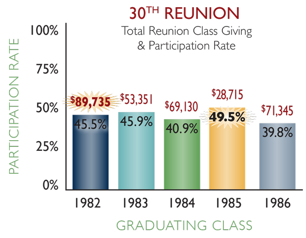 30th reunion classes