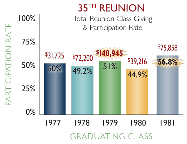 35th reunion classes
