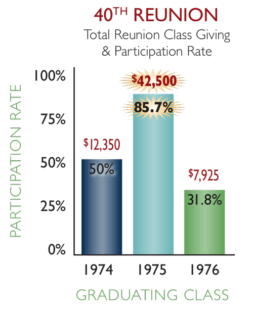 40th reunion classes