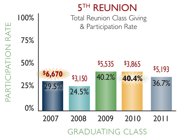 5th reunion classes