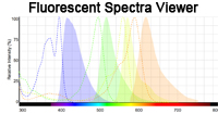 Fluorescent Spectra Viewer