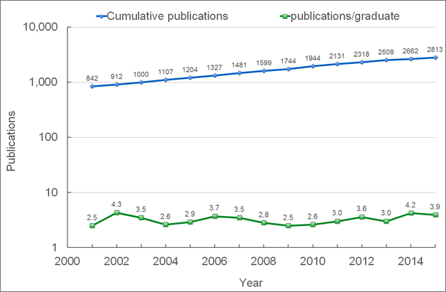 Student publication line graph