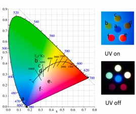Multicolor persistent luminescence realized by persistent color conversion