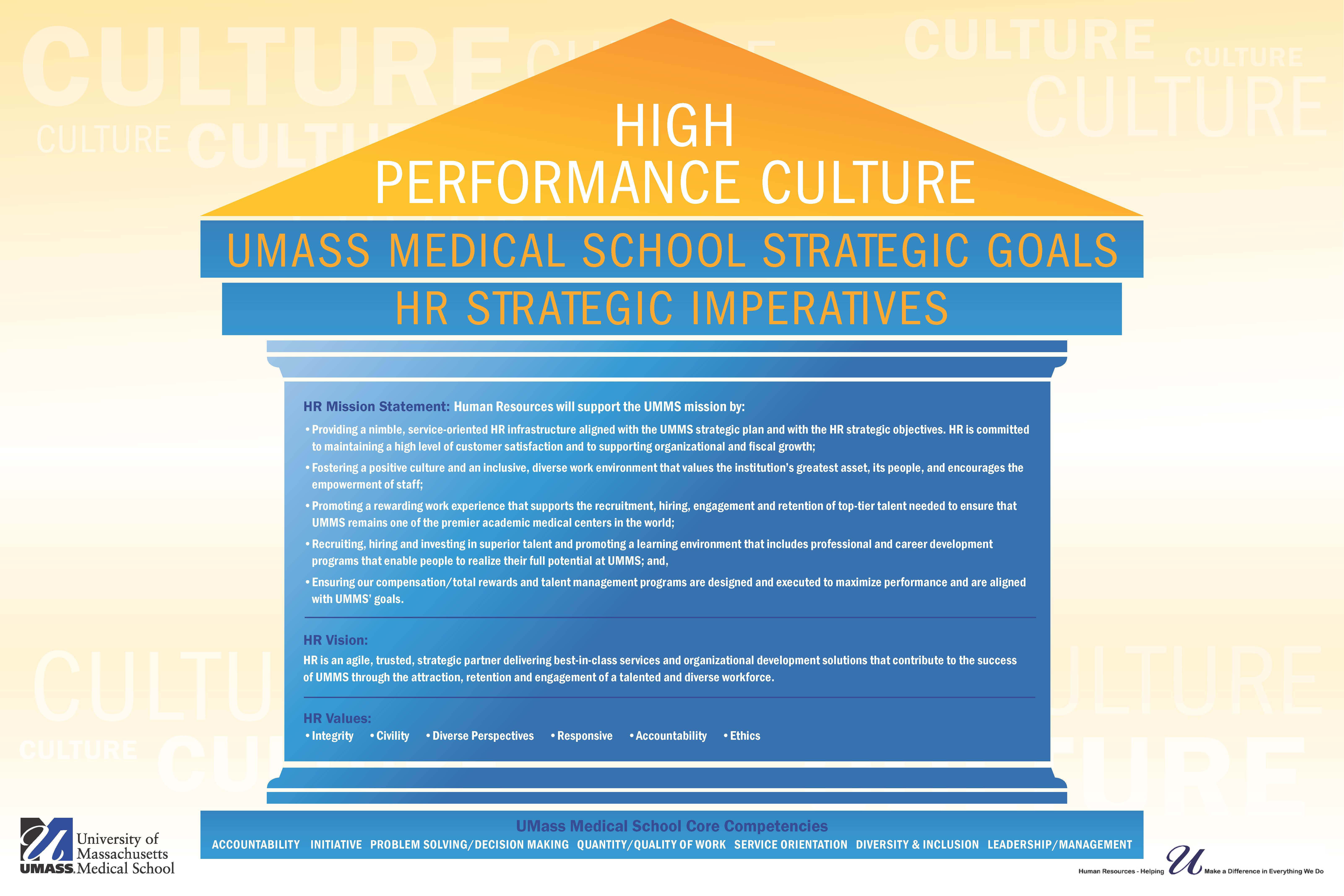 Illustration of building with pillars - High Performance Culture