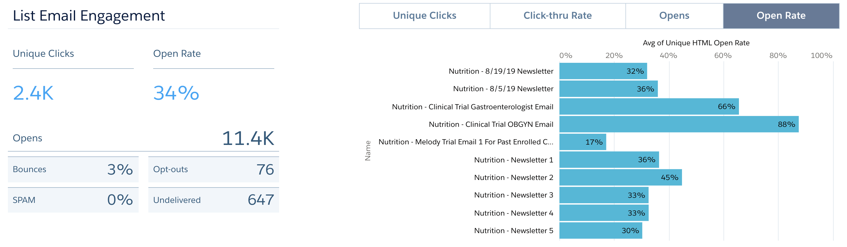 nutrition-email-engagement.png
