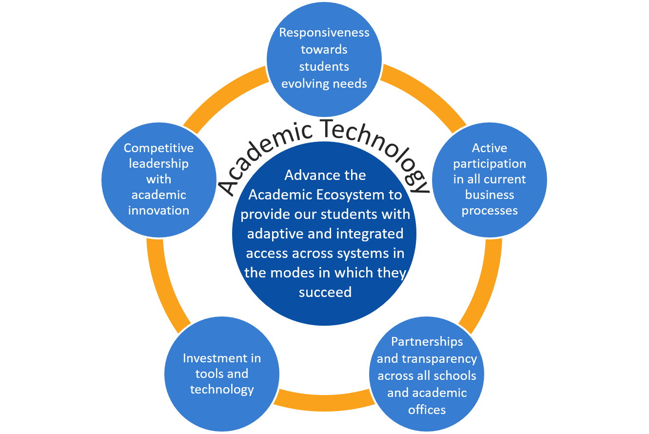 Advance the Academic Ecosystem to provide our students with adaptive and integrated access across systems in the modes in which they succeed