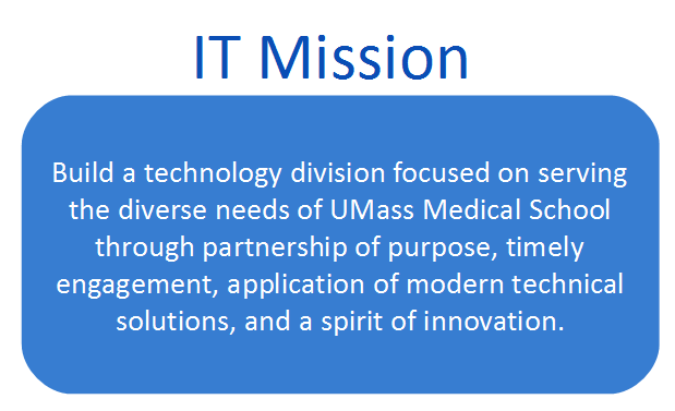 Build a technology division focused on serving the diverse needs of UMass Medical School through partnership of purpose, timely engagement, application of modern technical solutions, and a spirit of innovation.