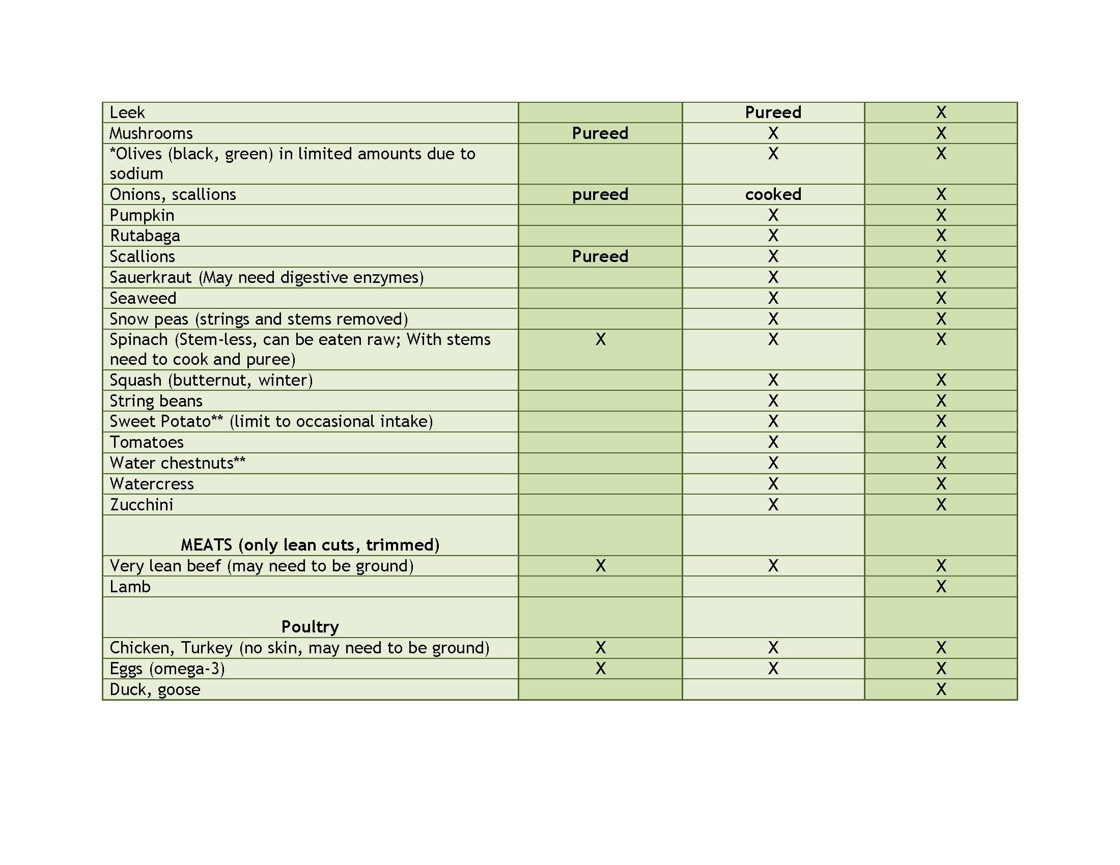 Ibd aid foods list - List of international cuisines ...