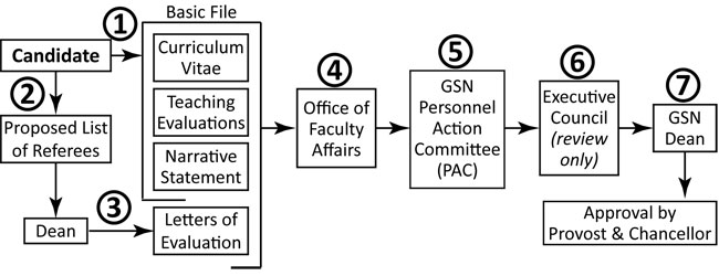 Promotions Process Flow Chart for the Graduate School of Nursing