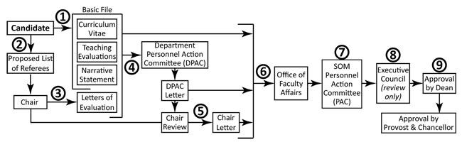 Promotions Process Flow Chart for the School of Medicine
