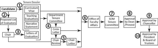 Tenure Process Flow Chart