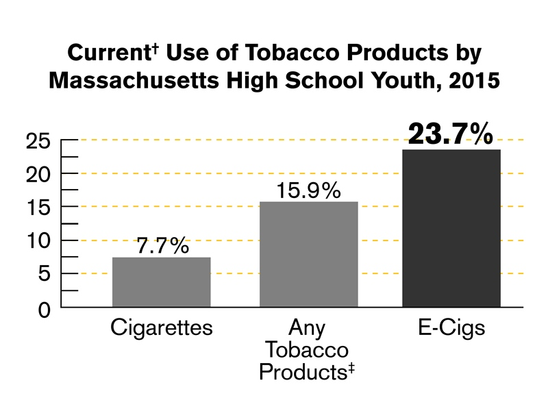 Current tobacco use by high school youth