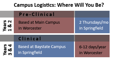 PURCH campus logistics